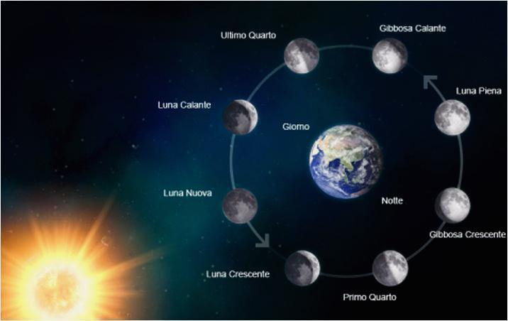Capelli rimozione Luna